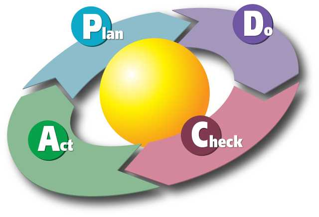 640px PDCA Cycle